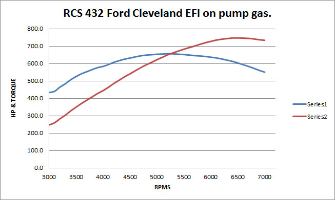 RCS 432 Ford Cleveland EFI on pump gas
